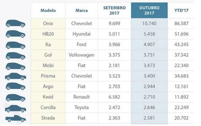 O Chevrolet Onix se situa no 1º lugar da lista, quase dobrando os números do Hyundai HB20, novo 2º colocado. Em terceiro, fechando o top 3, encontra-se o Ford Ka