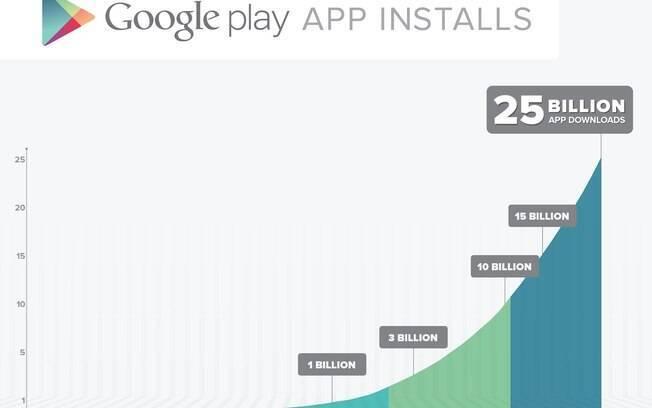 Download de aplicativos cresceu fortemente em 2012