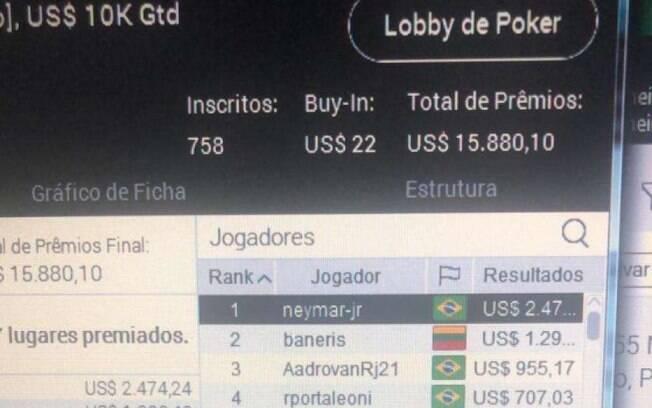 Neymar vence torneio de pôquer