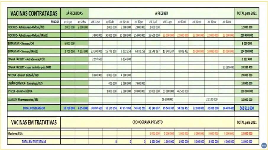 Cronograma de entrega de vacinas contra a Covid-19 apresentado pelo Ministério da Saúde