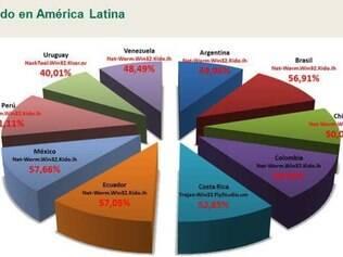 Kido, ou Conficker, é a principal ameaça em todos os países da América Latina