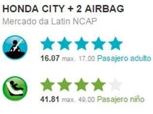 Nota obtida pelo Honda City no teste de colisão do Latin NCAP