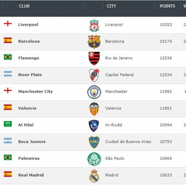Club World Ranking