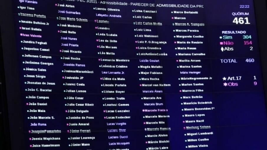 PEC da Imunidade foi aprovada por 304 votos na votação sobre admissibilidade