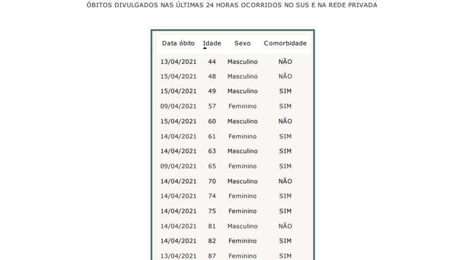 Dados da Covid-19 em Campinas - 16.04.