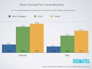 Pesquisa indica que mulheres preferem as redes sociais