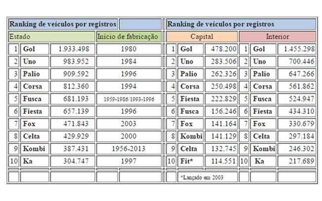 Ranking de registros de veículos no Estado de São Paulo, segundo levantamento do Detran-SP.