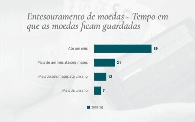 Consumidores brasileiros estão acumulando moedas e causando transtornos para comércios que dependem do troco. 41% já afirmaram guardá-las por mais de um mês
