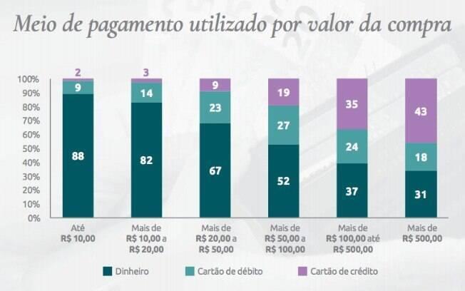 Formas de pagamento variam de acordo com o valor das compras, mas dinheiro ainda é o preferido na maioria das ocasiões