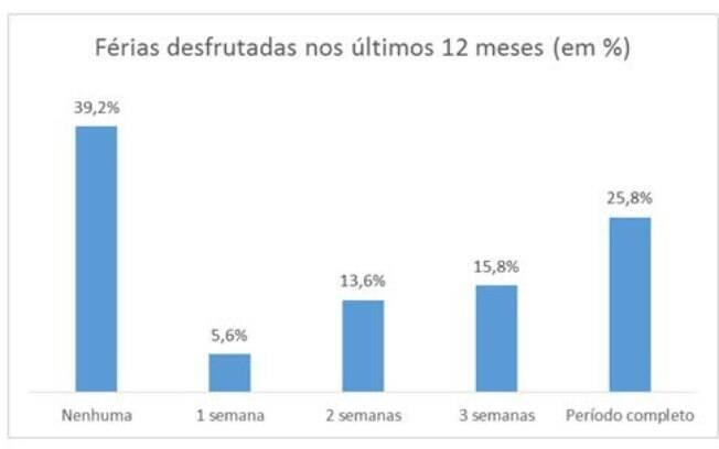 Dentre os profissionais que tiraram férias, 25,8% optaram por tirar o período completo