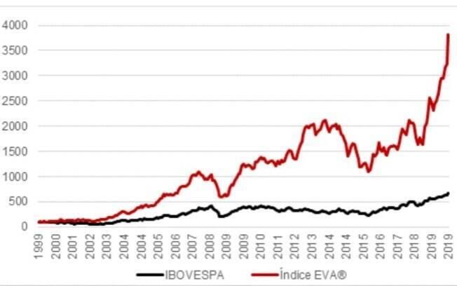 Gráfico compara evolução do índice EMA e Ibovespa