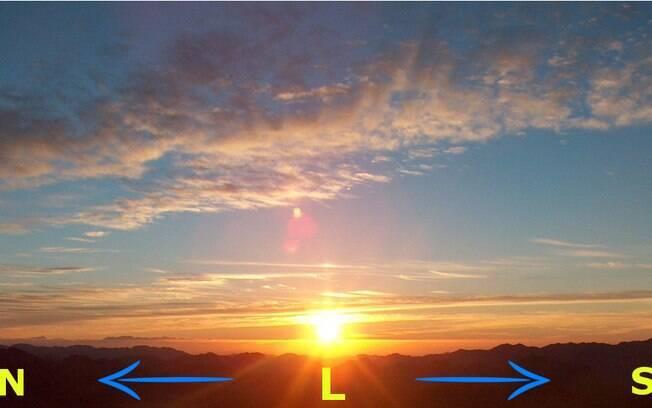 Observar a posição, em relação aos pontos cardeais, onde o sol nasce e se põe é uma forma de identificar um dia de equinócio