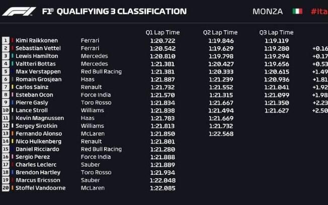 Como ficou o grid de largada do GP de Monza de 2018, com Raikkonen na pole