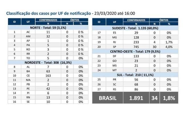 Tabela de casos e mortes pelo coronavírus em 23/03
