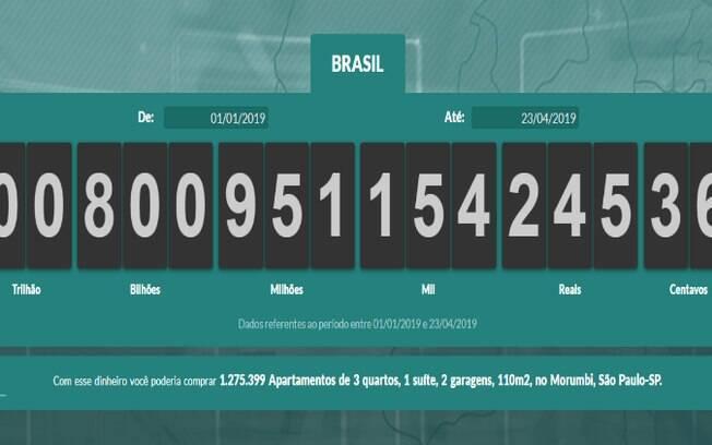 Brasileiros já pagaram R$ 800 bilhões em impostos em 2018