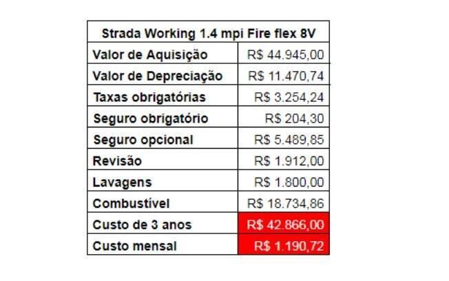Tabela mostra em detalhes os custos de manutenção, além de seguro, taxas e o valor de depreciação em 3 anos