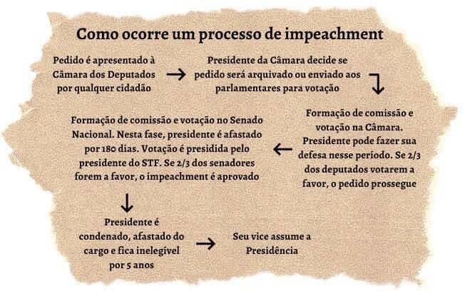 Como um processo de impeachment tramita no Congresso Nacional