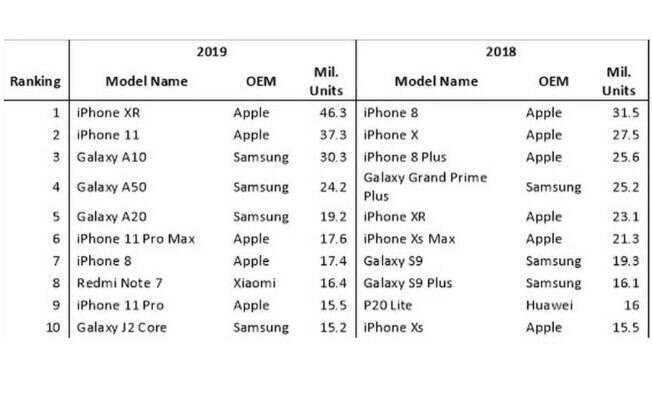 Ranking de celulares mais vendidos em 2019 e 2018