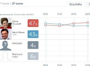 Clique na imagem e veja a evolução dos candidatos nos votos totais do segundo turno