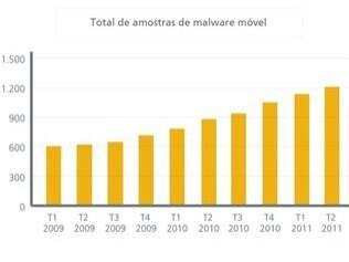 Em dois anos, ameaças para smartphones dobraram, segundo a McAfee