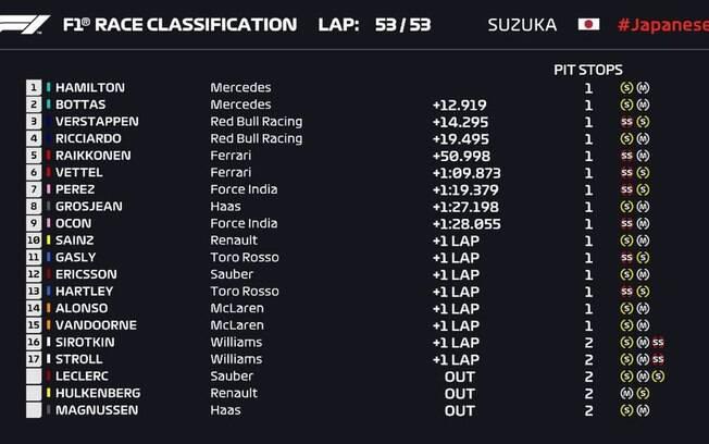 Classificação final do GP do Japão de F1