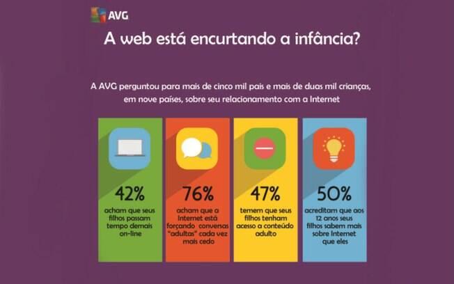 Pesquisa da AVG Technologies mostra qual a influência da Internet na precocidade infantil