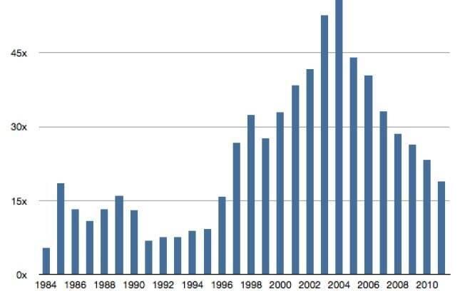Distância entre PCs e Macs vem diminuindo desde 2004