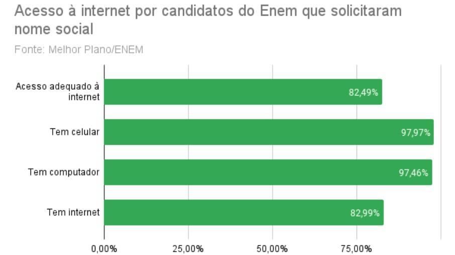 Quase 1 a cada 5 que usaram nome social na inscrição do Enem não têm internet