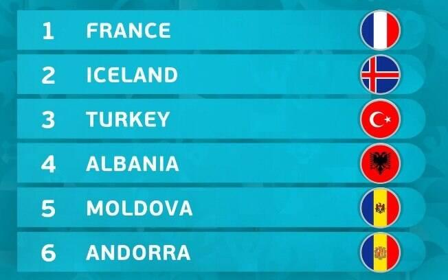 Conheça as equipes do Grupo H das Eliminatórias da Euro