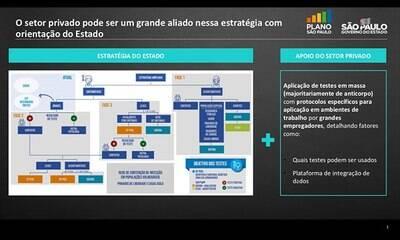 Saiba do que as empresas de São Paulo precisam para reabrir