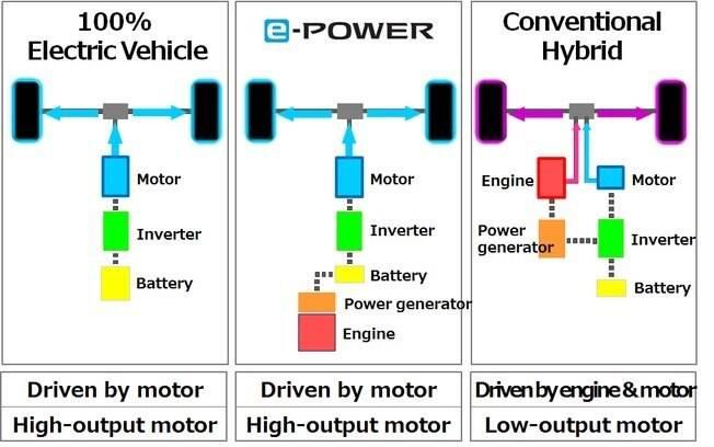 O diagrama mostra quais são as diferenças entre o sistema100% elétrico, o e-Power e o sistema híbrido convencional