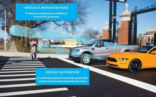 Antes dos veículos autônomos, a Ford terá carros que