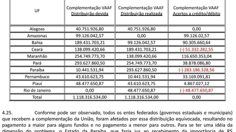 Tabela apresenta os erros na transferência do dinheiro ao Fundeb