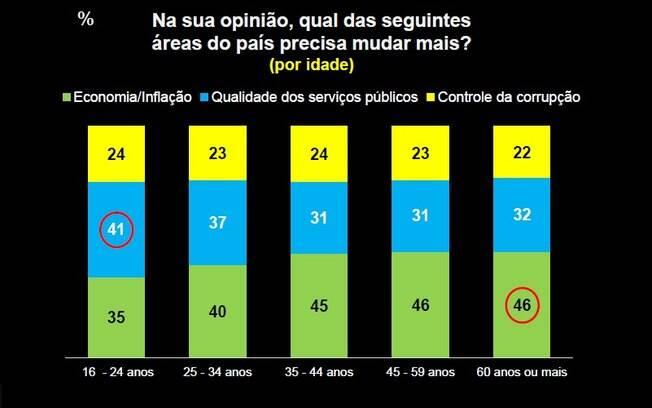 92% dos brasileiros não acreditam em mudanças no País