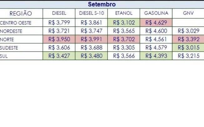 Preço da gasolina por região