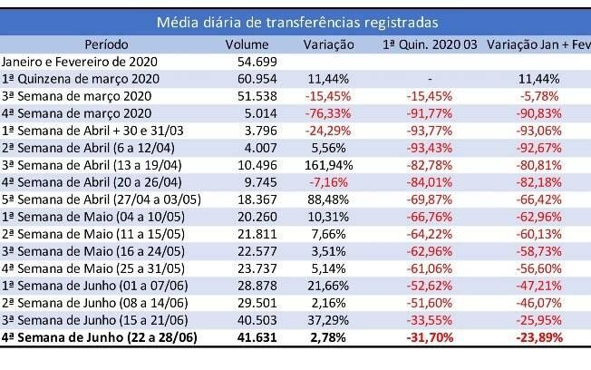Tabela que revela a retomada nas vendas de carros seminovos, fornecida pela Fenauto