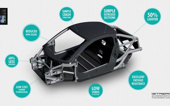 Com desempenho sempre em mente, Gordon Murray deseja deixar os carros mais leves e mais em conta