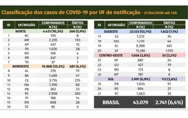 Tabela de casos e mortes por Covid-19 em 21 de abril