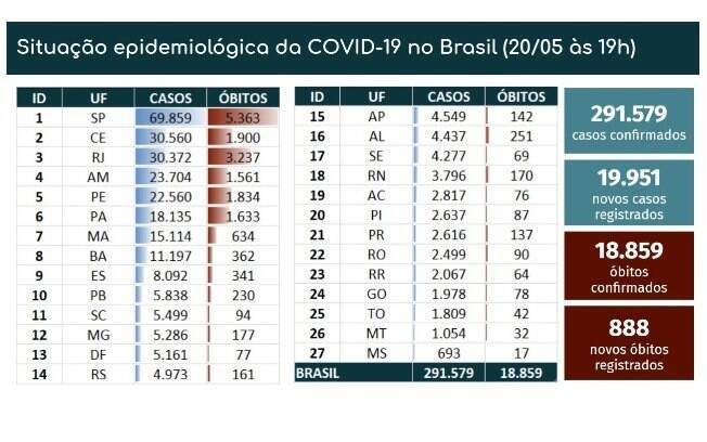 Covid-19 - 20/05