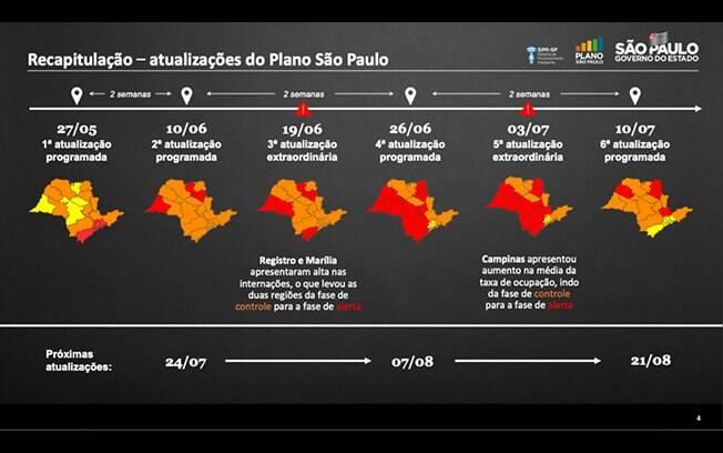 As atualizações de fases do Plano São Paulo