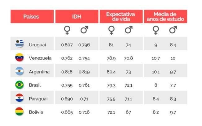 Tabela mostra que desigualdade vai além da diferença de renda das mulheres em relação aos homens e que situação do Brasil é, em geral, mais desigual que a de seus vizinho