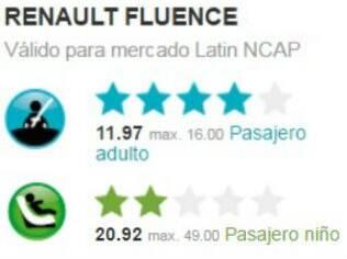 Resultado do teste de colisão do Renault Fluence