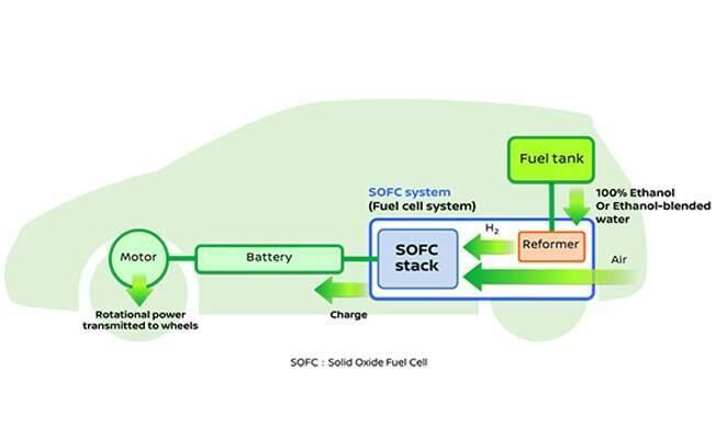 O etanol é aquecido, gerando uma reação química que fornece energia para as baterias do carro elétrico, como se fosse uma pilha.