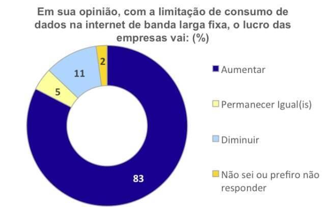 Maioria dos usuários acredita que operadoras aumentarão o lucro com a franquia de internet fixa