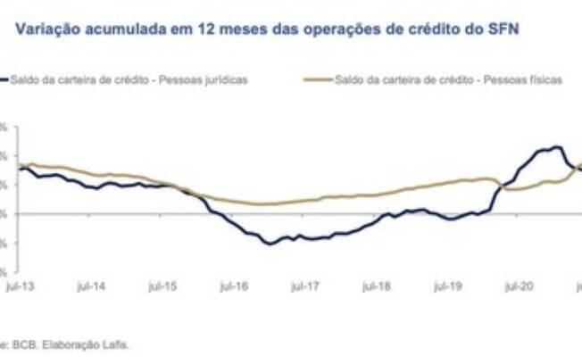 Crédito e Inadimplência: Pronampe impulsiona crescimento do crédito direcionado às empresas