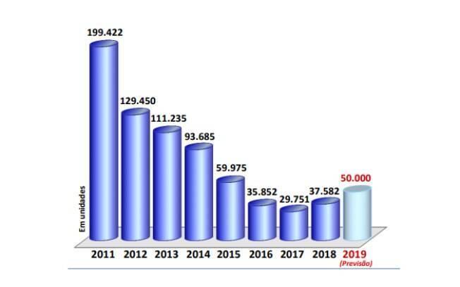 Abeifa compara o balanço 2018 com os anos anteriores. Melhor resultado aconteceu em 2011
