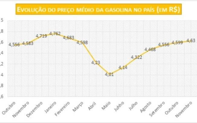 Variação do preço da gasolina no Brasil desde outubro de 2019, segundo levantamento da Vale Card