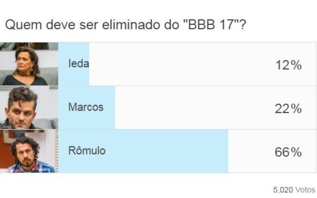 """Para leitores do IG, Rômulo será eliminado do """"BBB 17"""""""