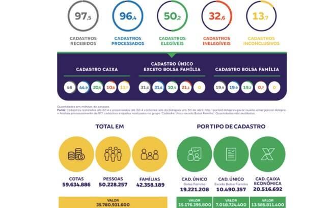 TCU: Do orçamento total previsto para a primeira parcela, de R$ 41,3 bilhões, foram executados 86,6% no mês de abril