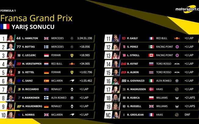 Classificação do GP da França de F1 em 2019